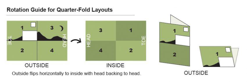 quarter-fold brochure layout diagram